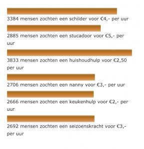 goedkope arbeidskrachten teller